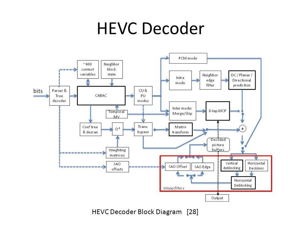 hevc deblocking filter ppt download. Black Bedroom Furniture Sets. Home Design Ideas